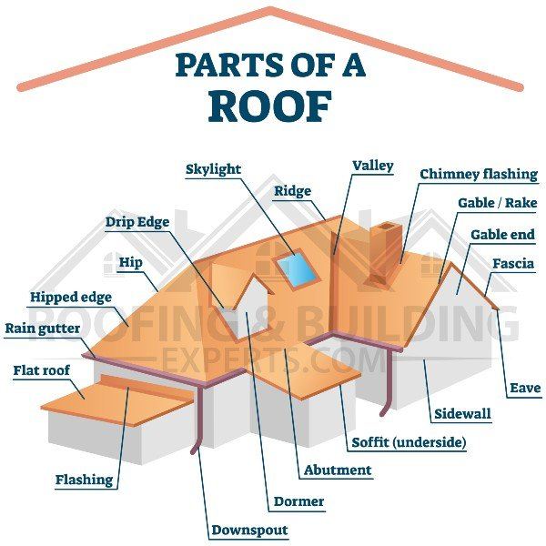 Part of a roof